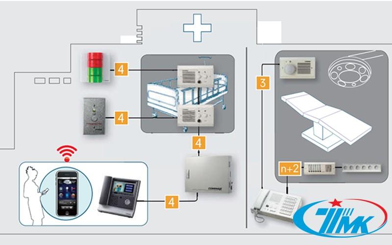 Hệ thống báo gọi y tá commax